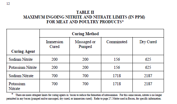 Nitrite and Nitrate  max ingoing amounts.png
