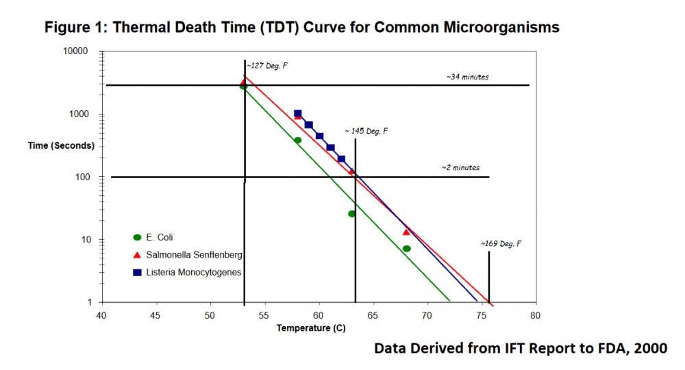 Thermal Death Time Curve.png