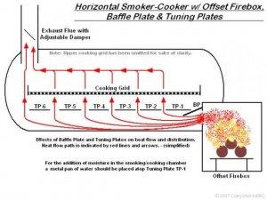 Fire/Heat management- 20 inch diameter Offset | Smoking Meat Forums