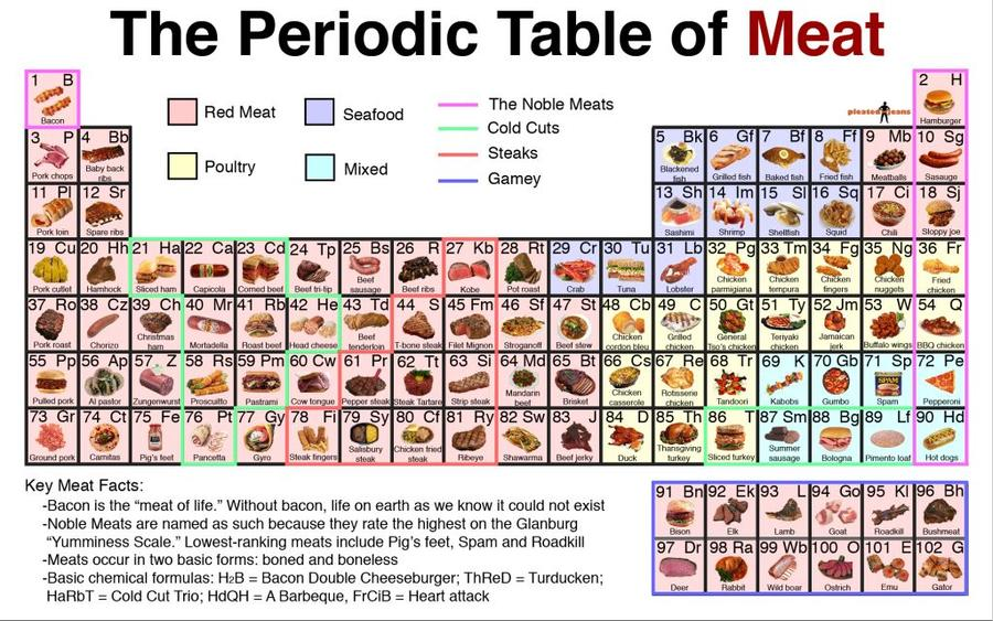 periodic-table-of-meat_2.jpg
