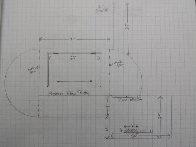 Planning stages of a 250 gallon RF Door and grate questions
