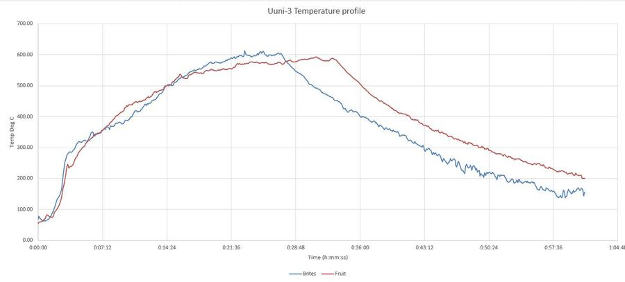 Temperature Graph - Brites and Fruitwood.JPG