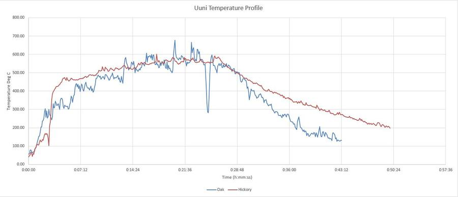 Temperature Graph - Oak and Hickory.JPG